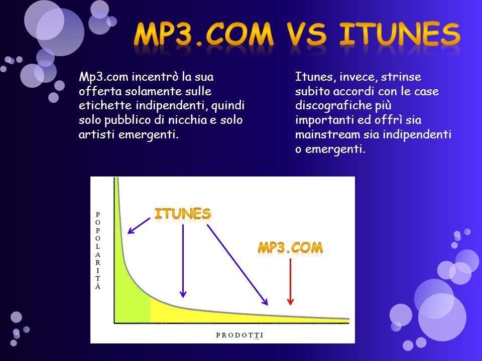 Mp3.com incentrò la sua offerta solamente sulle etichette indipendenti, quindi solo pubblico di nicchia e solo artisti emergenti. Itunes, invece, stri
