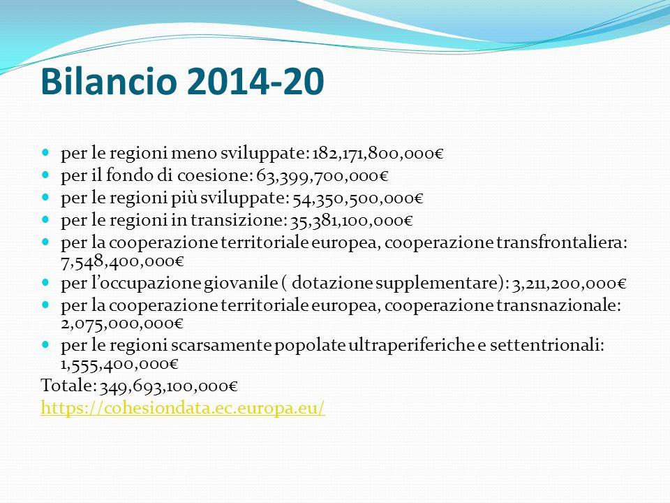 Bilancio 2014-20 per le regioni meno sviluppate: 182,171,800,000€ per il fondo di coesione: 63,399,700,000€ per le regioni più sviluppate: 54,350,500,