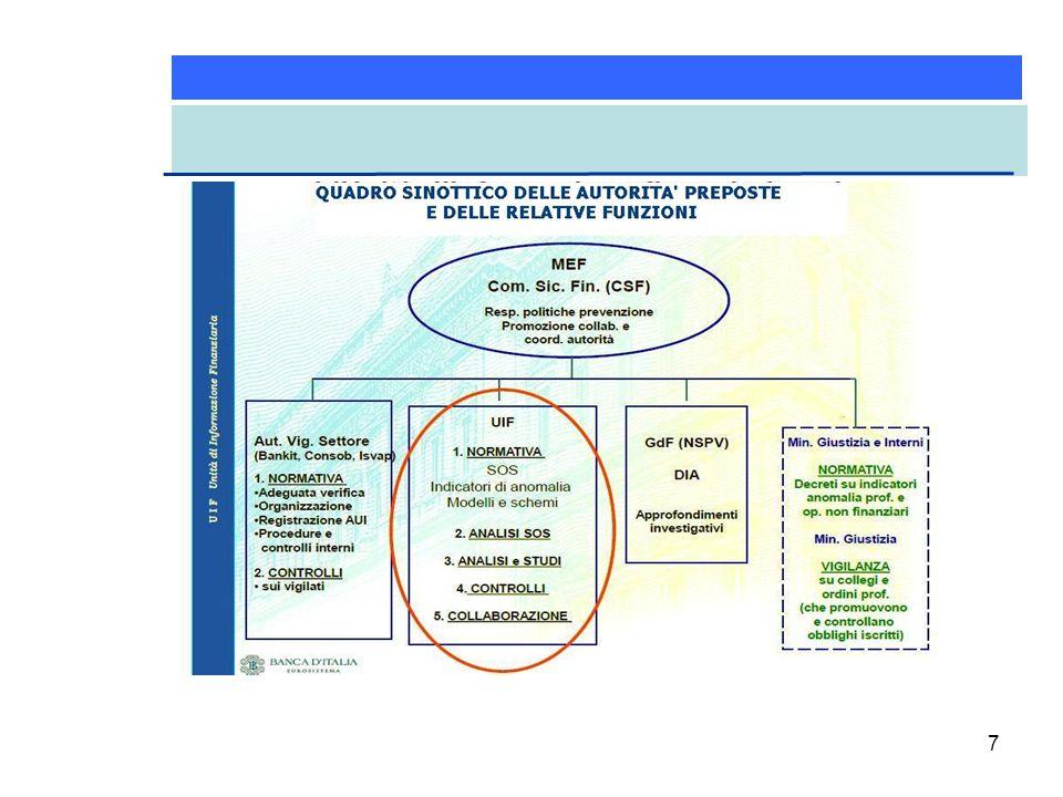 28 In relazione all'importante ruolo dell' organo con funzione di controllo nella governance dedicata all'antiriciclaggio (Collegio Sindacale – v.
