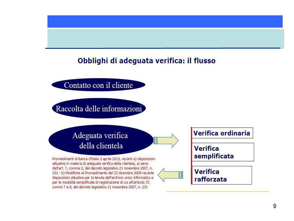 20 In linea con questi standard definiti dal FATF-GAFI (Financial Action Task Force), l Italia ha reso noto durante una riunione del G8 suo Action Plan , cioè gli impegni ufficiali con un comunicato stampa diffuso dal MEF il 18 giugno 2013.