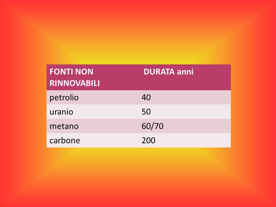 FONTI NON RINNOVABILI DURATA anni petrolio40 uranio50 metano60/70 carbone200