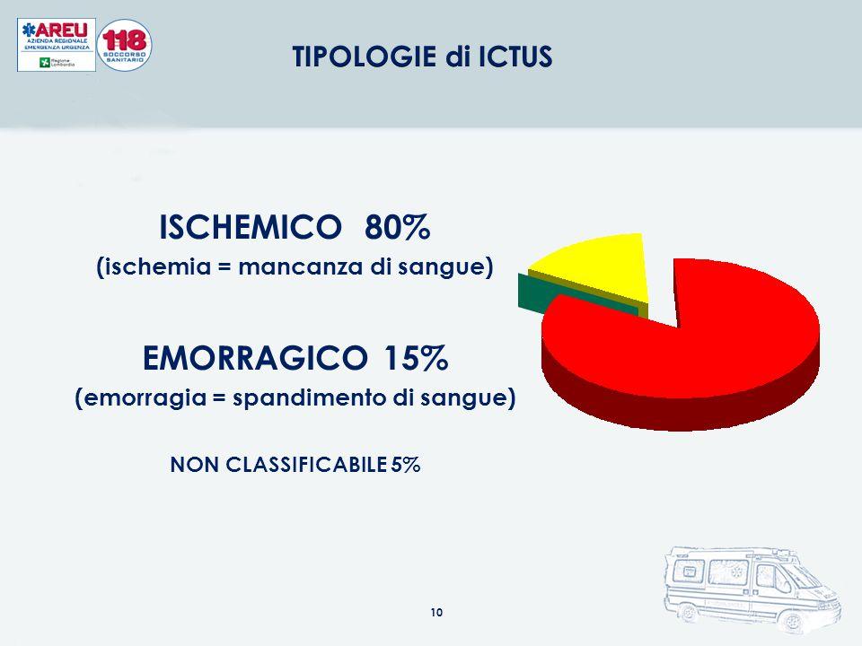 10 ISCHEMICO 80% (ischemia = mancanza di sangue) EMORRAGICO 15% (emorragia = spandimento di sangue) NON CLASSIFICABILE 5%