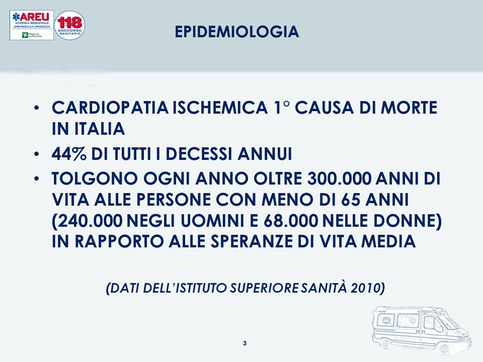 CARDIOPATIA ISCHEMICA 1° CAUSA DI MORTE IN ITALIA 44% DI TUTTI I DECESSI ANNUI TOLGONO OGNI ANNO OLTRE 300.000 ANNI DI VITA ALLE PERSONE CON MENO DI 6