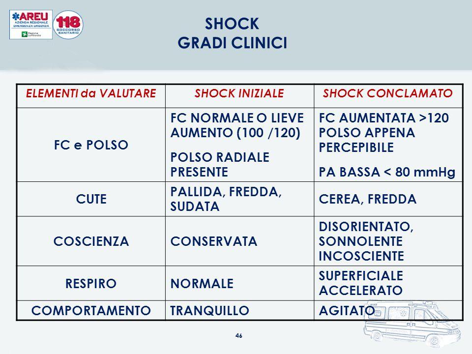 ELEMENTI da VALUTARESHOCK INIZIALESHOCK CONCLAMATO FC e POLSO FC NORMALE O LIEVE AUMENTO (100 /120) POLSO RADIALE PRESENTE FC AUMENTATA >120 POLSO APP