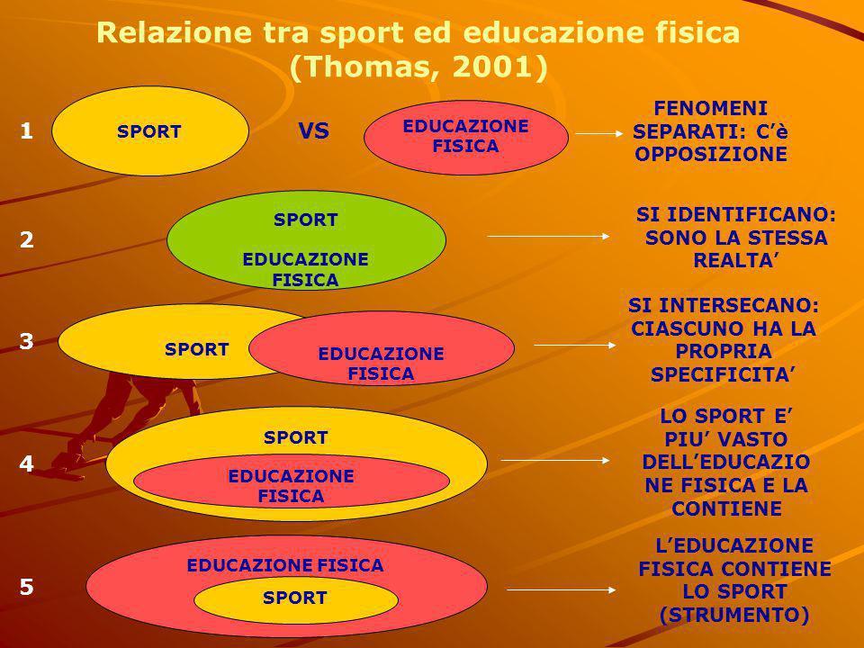 SPORT EDUCAZIONE FISICA SPORT EDUCAZIONE FISICA SPORT EDUCAZIONE FISICA SPORT EDUCAZIONE FISICA EDUCAZIONE FISICA SPORT VS Relazione tra sport ed educ
