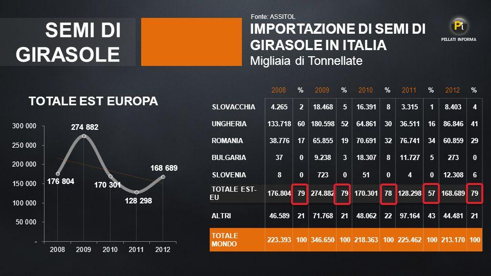 SEMI DI GIRASOLE IMPORTAZIONE DI SEMI DI GIRASOLE IN ITALIA Migliaia di Tonnellate Fonte: ASSITOL 2008%2009%2010%2011%2012% SLOVACCHIA 4.265 2 18.468 5 16.391 8 3.315 1 8.403 4 UNGHERIA 133.718 60 180.598 52 64.861 30 36.511 16 86.846 41 ROMANIA 38.776 17 65.855 19 70.691 32 76.741 34 60.859 29 BULGARIA 37 0 9.238 3 18.307 8 11.727 5 273 0 SLOVENIA 8 0 723 0 51 0 4 0 12.308 6 TOTALE EST- EU 176.804 79 274.882 79 170.301 78 128.298 57 168.689 79 ALTRI 46.589 21 71.768 21 48.062 22 97.164 43 44.481 21 TOTALE MONDO 223.393 100 346.650 100 218.363 100 225.462 100 213.170 100 TOTALE EST EUROPA PELLATI INFORMA