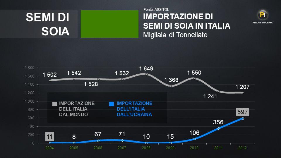 SEMI DI SOIA IMPORTAZIONE DI SEMI DI SOIA IN ITALIA Migliaia di Tonnellate Fonte: ASSITOL IMPORTAZIONE DELL'ITALIA DAL MONDO IMPORTAZIONE DELL'ITALIA DALL'UCRAINA PELLATI INFORMA