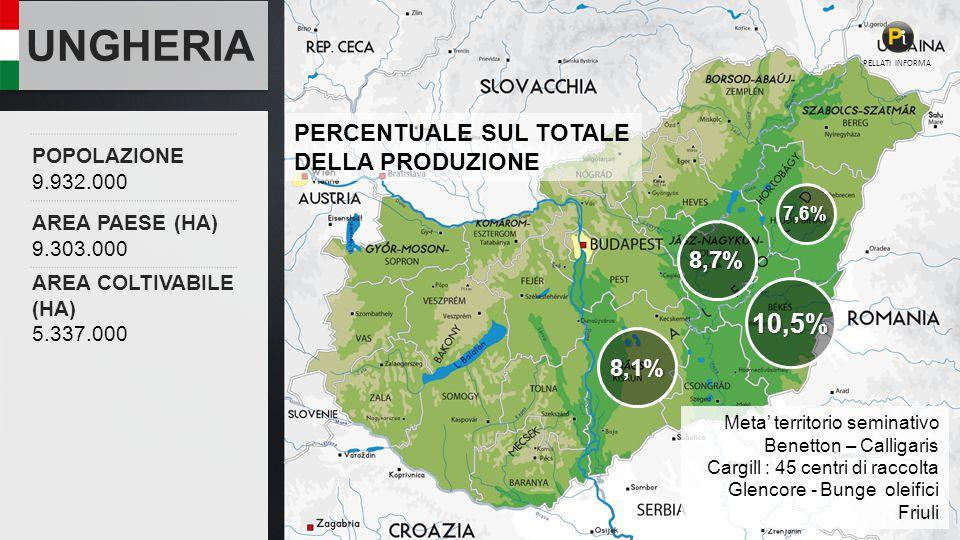 UNGHERIA POPOLAZIONE 9.932.000 AREA PAESE (HA) 9.303.000 AREA COLTIVABILE (HA) 5.337.000 PELLATI INFORMA 10,5% 8,1% 8,7% 7,6% PERCENTUALE SUL TOTALE DELLA PRODUZIONE Meta' territorio seminativo Benetton – Calligaris Cargill : 45 centri di raccolta Glencore - Bunge oleifici Friuli
