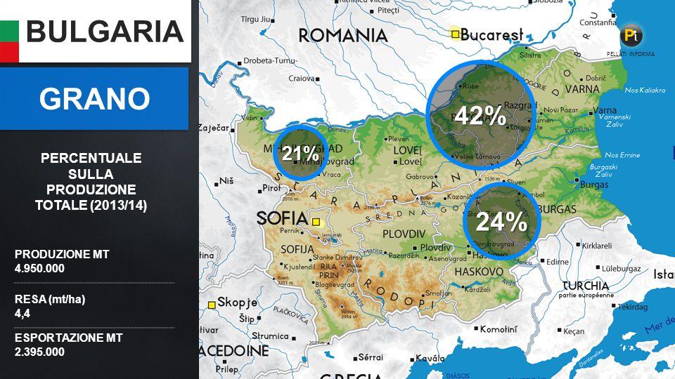 BULGARIA PRODUZIONE MT 4.950.000 RESA (mt/ha) 4,4 ESPORTAZIONE MT 2.395.000 GRANO 24% 42% 21% PELLATI INFORMA PERCENTUALE SULLA PRODUZIONE TOTALE (2013/14)