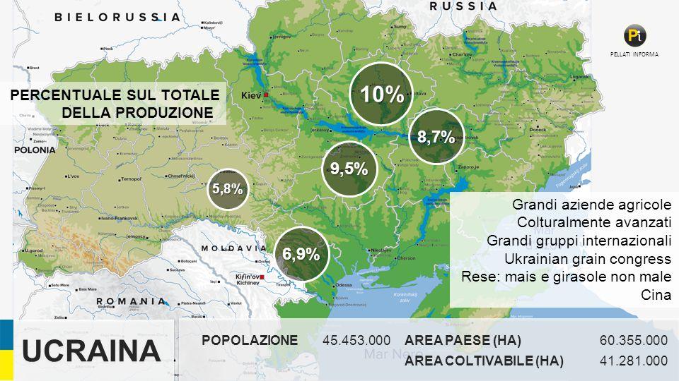 POPOLAZIONE45.453.000AREA PAESE (HA)60.355.000 AREA COLTIVABILE (HA)41.281.000 UCRAINA PELLATI INFORMA 10% 9,5% 8,7% 6,9% 5,8% PERCENTUALE SUL TOTALE DELLA PRODUZIONE Grandi aziende agricole Colturalmente avanzati Grandi gruppi internazionali Ukrainian grain congress Rese: mais e girasole non male Cina