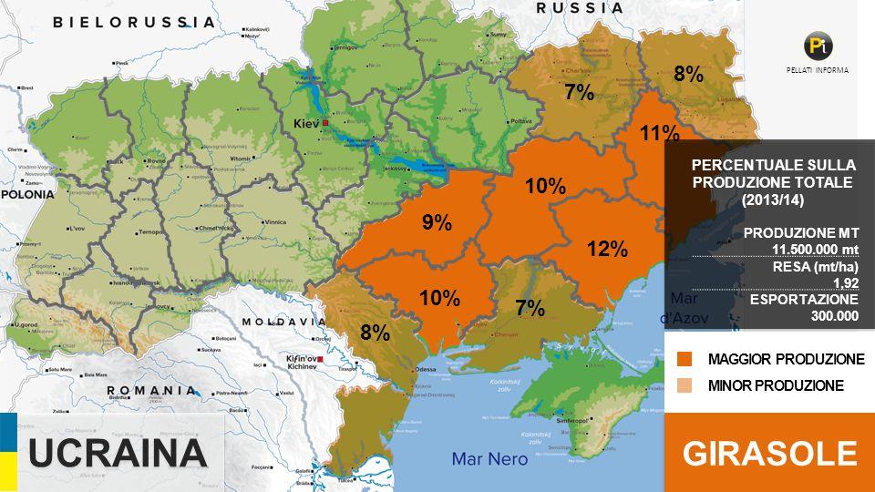 UCRAINA PRODUZIONE MT 11.500.000 mt RESA (mt/ha) 1,92 ESPORTAZIONE 300.000 GIRASOLE 9% 10% 8% 10% 7% 12% 7% 11% 8% PELLATI INFORMA PERCENTUALE SULLA PRODUZIONE TOTALE (2013/14) MINOR PRODUZIONE MAGGIOR PRODUZIONE