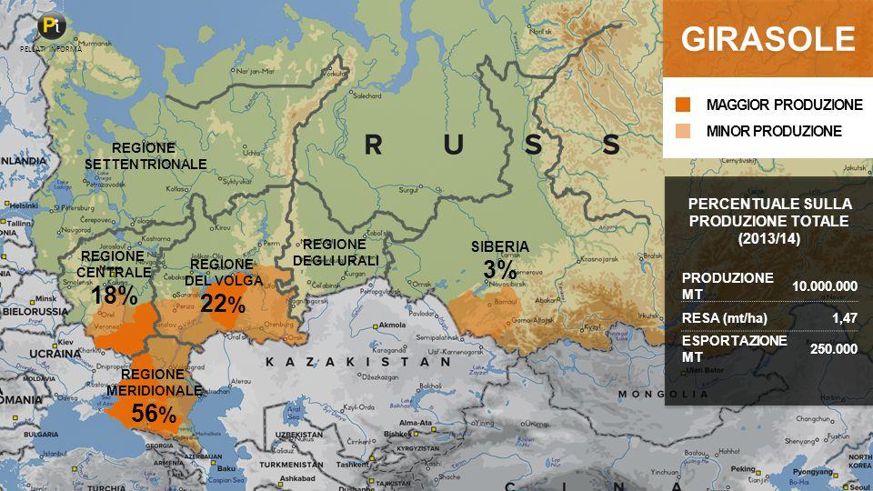 REGIONE MERIDIONALE 56 % REGIONE DEL VOLGA 22 % REGIONE CENTRALE 18% REGIONE SETTENTRIONALE REGIONE DEGLI URALI SIBERIA 3% GIRASOLE PRODUZIONE MT 10.000.000 RESA (mt/ha)1,47 ESPORTAZIONE MT 250.000 PERCENTUALE SULLA PRODUZIONE TOTALE (2013/14) MINOR PRODUZIONE MAGGIOR PRODUZIONE PELLATI INFORMA