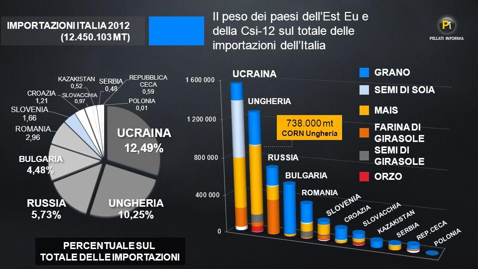 Il peso dei paesi dell'Est Eu e della Csi-12 sul totale delle importazioni dell'Italia UCRAINA 12,49% UNGHERIA 10,25% RUSSIA 5,73% BULGARIA 4,48% UCRAINA UNGHERIA RUSSIA BULGARIA SLOVENIA ROMANIA CROAZIA SLOVACCHIA KAZAKISTAN SERBIA REP.CECA POLONIA PERCENTUALE SUL TOTALE DELLE IMPORTAZIONI GRANO MAIS FARINA DI GIRASOLE SEMI DI GIRASOLE SEMI DI SOIA ORZO 738.000 mt CORN Ungheria IMPORTAZIONI ITALIA 2012 (12.450.103 MT) PELLATI INFORMA