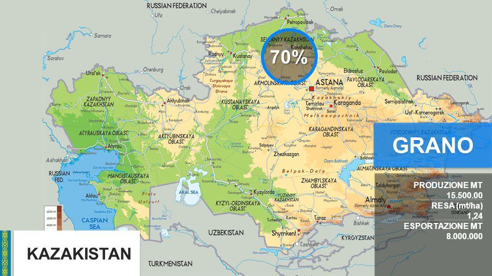 KAZAKISTAN PRODUZIONE MT 15.500.00 RESA (mt/ha) 1,24 ESPORTAZIONE MT 8.000.000 70% GRANO