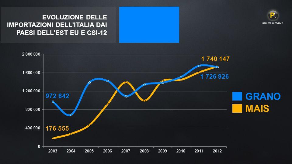 EVOLUZIONE DELLE IMPORTAZIONI DELL ITALIA DAI PAESI DELL EST EU E CSI-12 MAIS GRANO PELLATI INFORMA