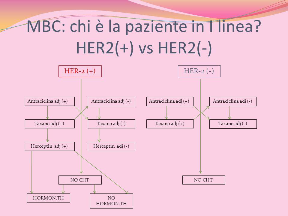 MBC: chi è la paziente in I linea? HER2(+) vs HER2(-) HER-2 (+)HER-2 (-) Antraciclina adj (+)Antraciclina adj (-)Antraciclina adj (+)Antraciclina adj