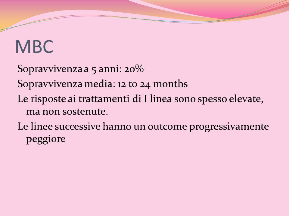 MBC Sopravvivenza a 5 anni: 20% Sopravvivenza media: 12 to 24 months Le risposte ai trattamenti di I linea sono spesso elevate, ma non sostenute. Le l