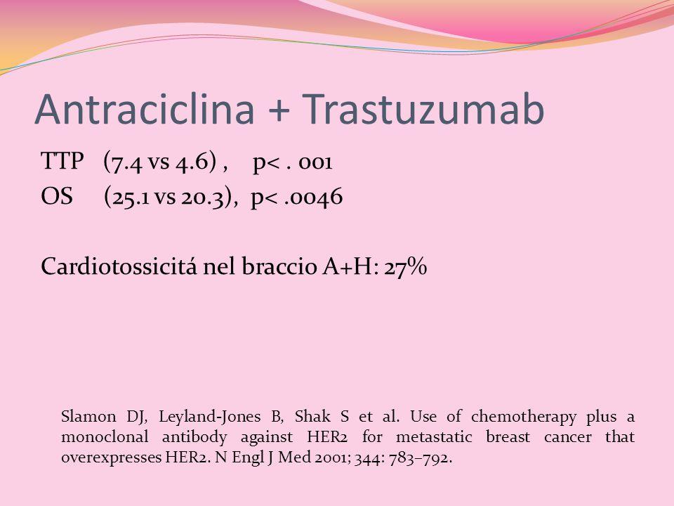 Antraciclina + Trastuzumab TTP (7.4 vs 4.6), p<. 001 OS (25.1 vs 20.3), p<.0046 Cardiotossicitá nel braccio A+H: 27% Slamon DJ, Leyland-Jones B, Shak