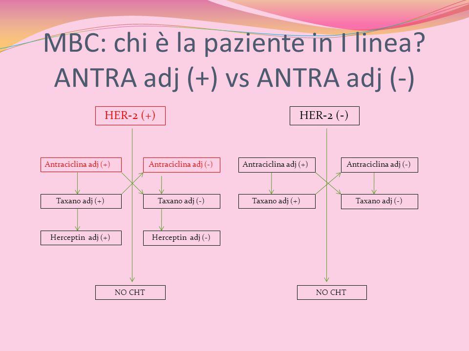 MBC: chi è la paziente in I linea? ANTRA adj (+) vs ANTRA adj (-) HER-2 (+)HER-2 (-) Antraciclina adj (+)Antraciclina adj (-)Antraciclina adj (+)Antra