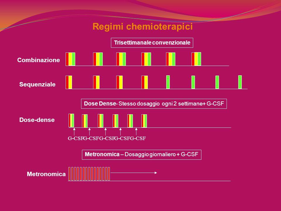 Regimi chemioterapici Trisettimanale convenzionale G-CSF Dose Dense- Stesso dosaggio ogni 2 settimane+ G-CSF G-CSF Metronomica – Dosaggio giornaliero