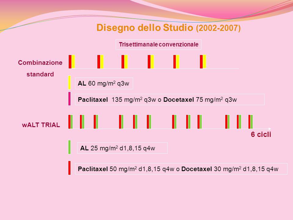 Disegno dello Studio (2002-2007) Trisettimanale convenzionale Combinazione standard wALT TRIAL 6 cicli AL 60 mg/m 2 q3w Paclitaxel 135 mg/m 2 q3w o Do