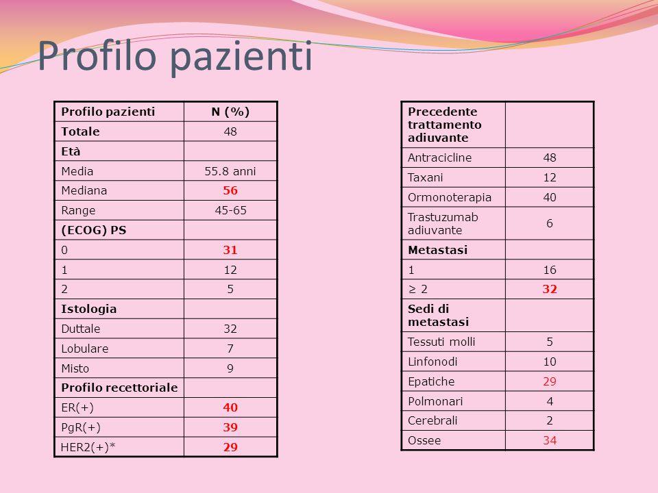 Profilo pazienti N (%) Totale48 Età Media55.8 anni Mediana56 Range45-65 (ECOG) PS 031 112 25 Istologia Duttale32 Lobulare7 Misto9 Profilo recettoriale