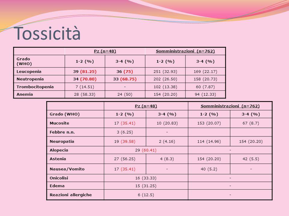 Tossicità Pz (n=48)Somministrazioni (n=762) Grado (WHO) 1-2 (%)3-4 (%)1-2 (%)3-4 (%) Leucopenia39 (81.25)36 (75)251 (32.93)169 (22.17) Neutropenia34 (