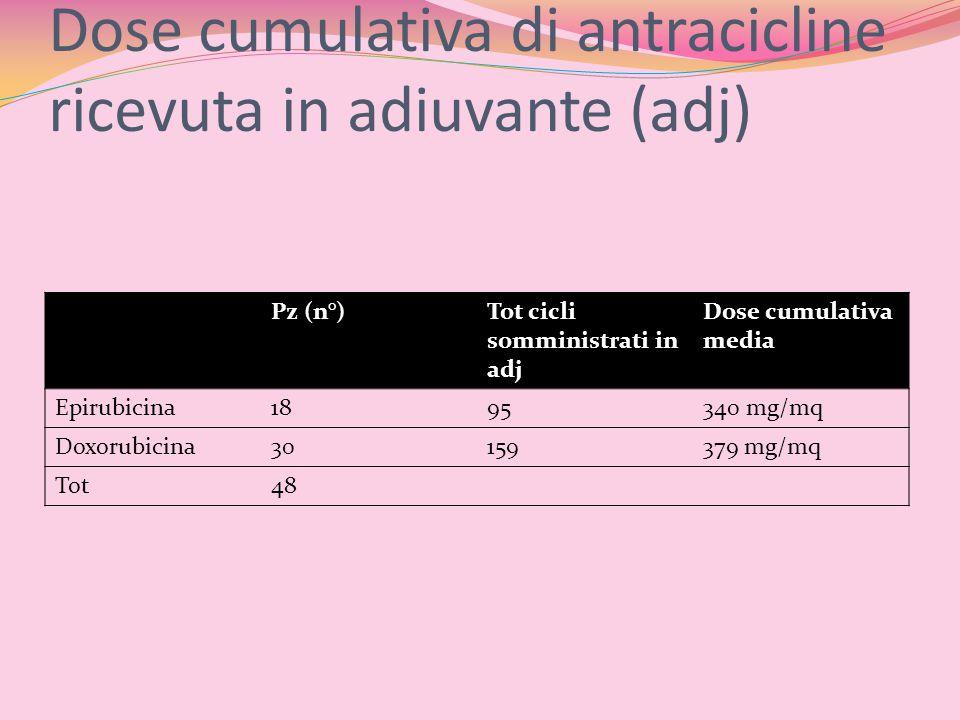 Dose cumulativa di antracicline ricevuta in adiuvante (adj) Pz (n°)Tot cicli somministrati in adj Dose cumulativa media Epirubicina1895340 mg/mq Doxor