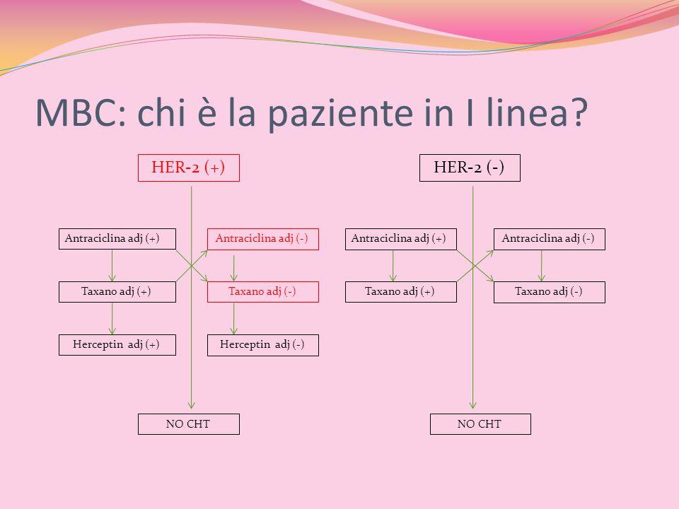 MBC: chi è la paziente in I linea? HER-2 (+)HER-2 (-) Antraciclina adj (+)Antraciclina adj (-)Antraciclina adj (+)Antraciclina adj (-) Taxano adj (+)T