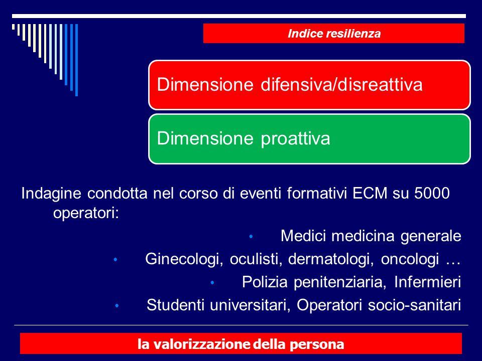 Indagine condotta nel corso di eventi formativi ECM su 5000 operatori: Medici medicina generale Ginecologi, oculisti, dermatologi, oncologi … Polizia