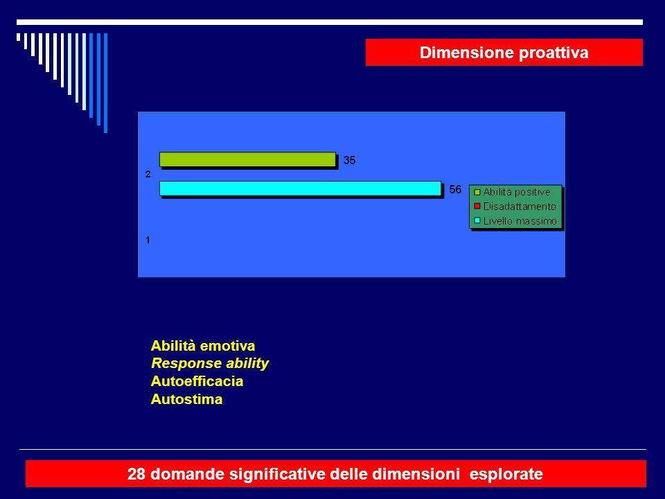 Dimensione proattiva Abilità emotiva Response ability Autoefficacia Autostima 28 domande significative delle dimensioni esplorate
