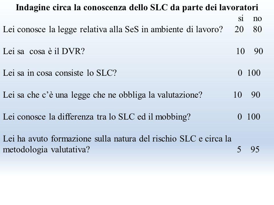 D. Lgs. 81/08 Articolo 28 Oggetto della valutazione dei rischi La valutazione di cui all'articolo 17, comma 1, lettera a), anche nella scelta delle at