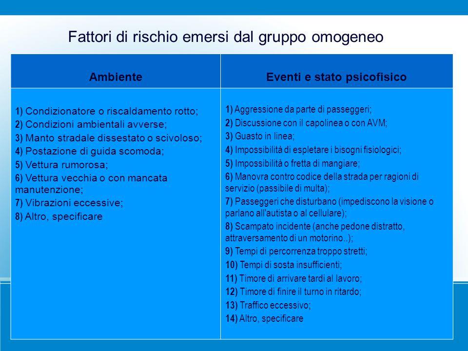 Fattori di rischio emersi dal gruppo omogeneo AmbienteEventi e stato psicofisico 1) Condizionatore o riscaldamento rotto; 2) Condizioni ambientali avv