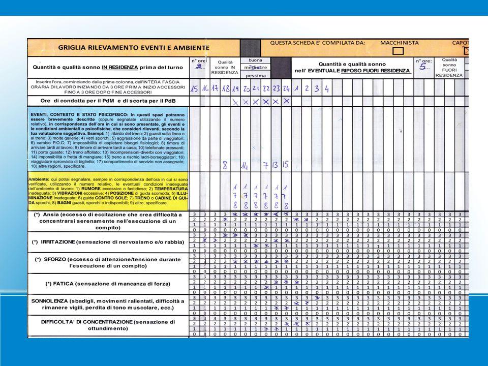 Il gruppo di ricerca 451 soggetti: 254 PdM e 197 CT (73 F e 124 M) Età media PdM (44 a); CTF (32 a); CTM (36 a) Anzianità di servizio (PdM: 22 anni - CT:14 anni)