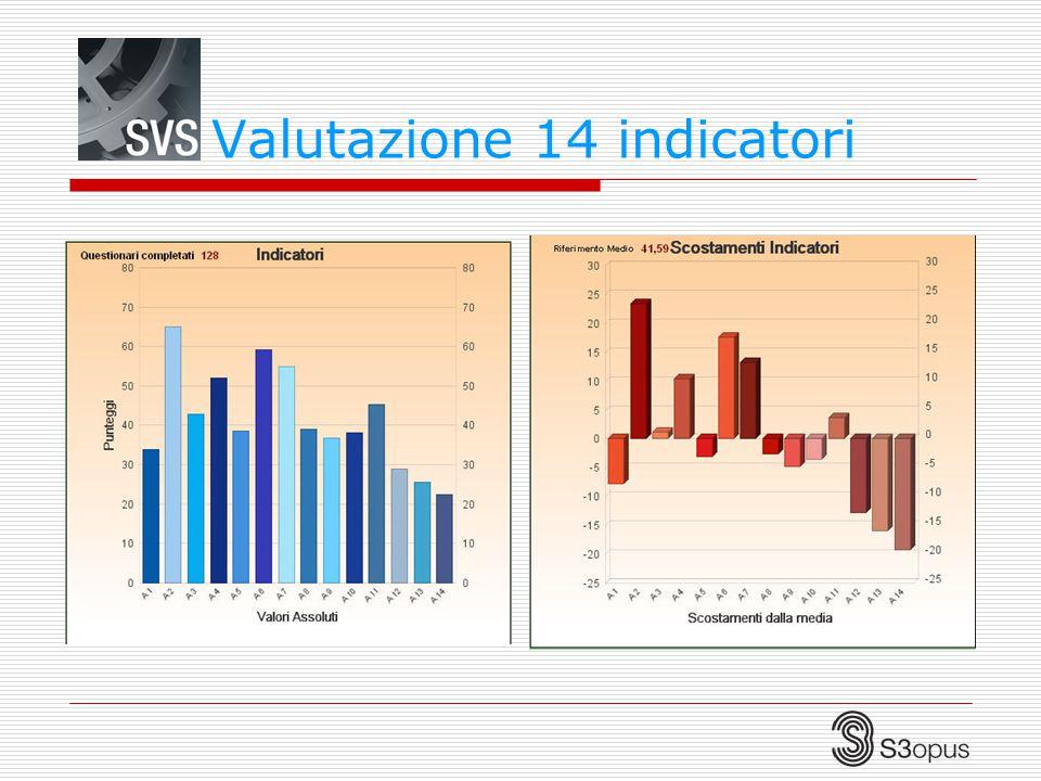 Valutazione 14 indicatori