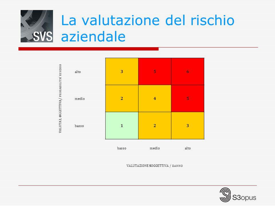 La valutazione del rischio aziendale VALUTAZ. O GGETTIVA/ PROBABILITA' RISCHIO alto 356 medio 245 basso 123 medioalto VALUTAZIONE SOGGETTIVA / DANNO