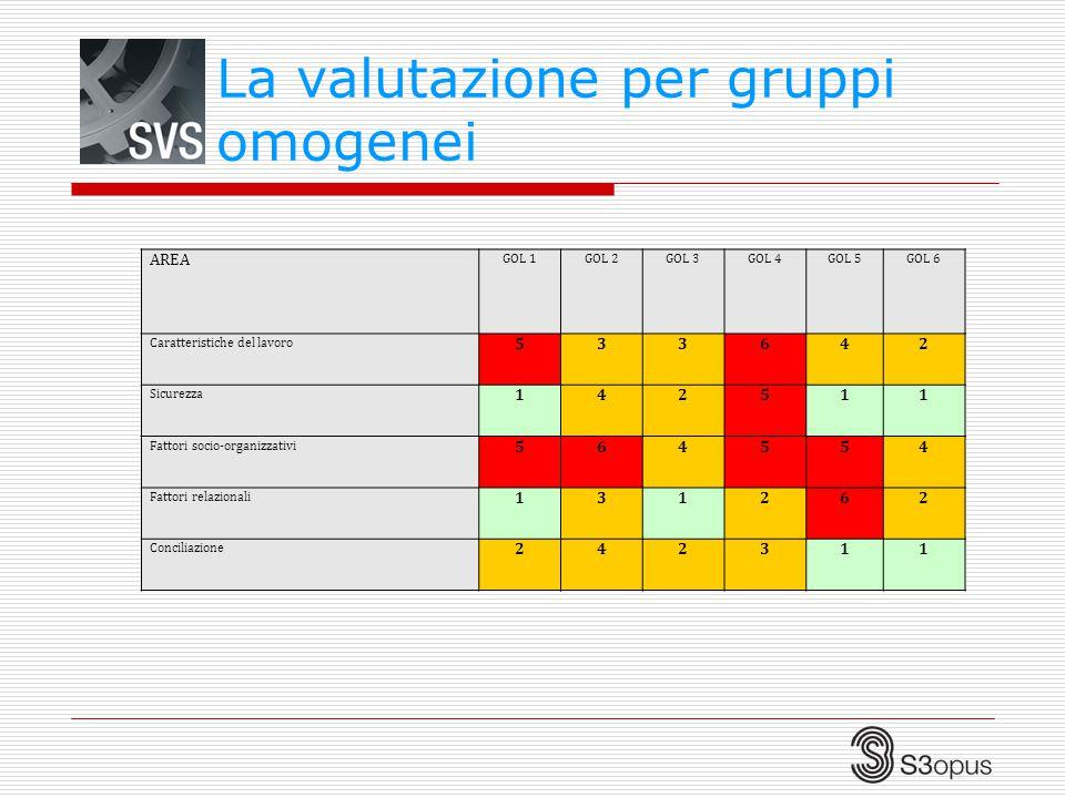La valutazione per gruppi omogenei AREA GOL 1GOL 2GOL 3GOL 4GOL 5GOL 6 Caratteristiche del lavoro 533642 Sicurezza 142511 Fattori socio-organizzativi