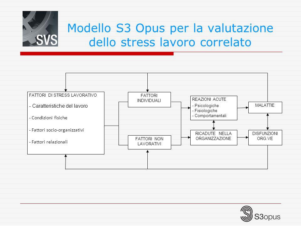 Modello S3 Opus per la valutazione dello stress lavoro correlato FATTORI DI STRESS LAVORATIVO - Caratteristiche del lavoro - Condizioni fisiche - Fatt