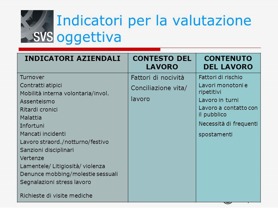 Indicatori per la valutazione oggettiva INDICATORI AZIENDALI CONTESTO DEL LAVORO CONTENUTO DEL LAVORO Turnover Contratti atipici Mobilità interna volo