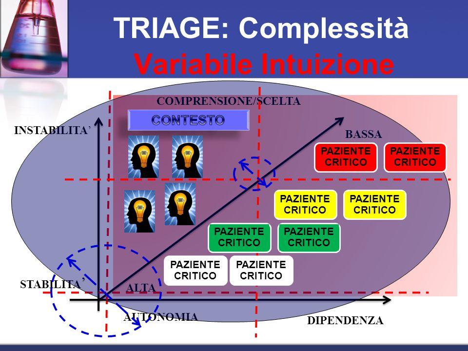 STABILITA ' INSTABILITA' AUTONOMIA DIPENDENZA COMPRENSIONE/SCELTA TRIAGE: Complessità BASSA ALTA PAZIENTE CRITICO Variabile Intuizione PAZIENTE CRITICO