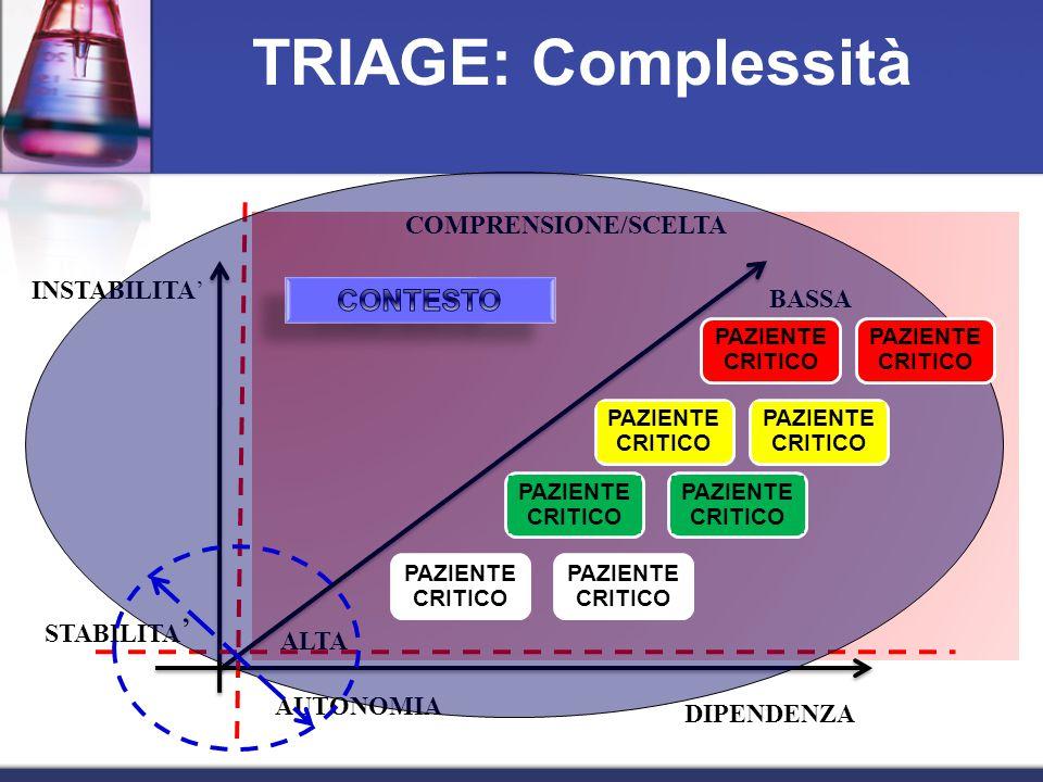 STABILITA ' INSTABILITA' AUTONOMIA DIPENDENZA COMPRENSIONE/SCELTA TRIAGE: Complessità BASSA ALTA PAZIENTE CRITICO Variabile Operatori- Pazienti PAZIENTE CRITICO