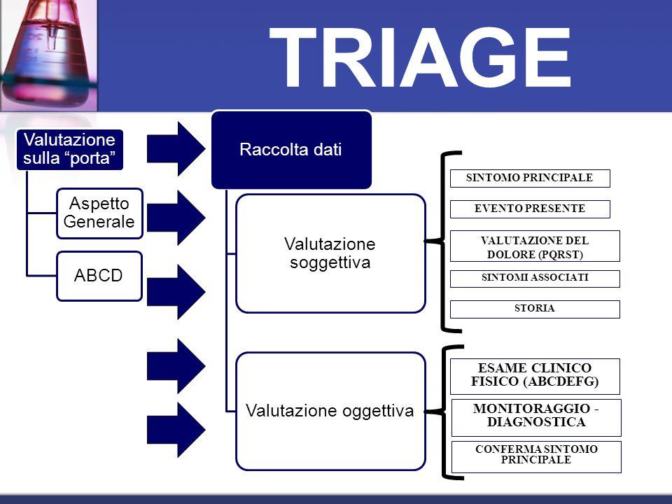 Valutazione sulla porta Aspetto Generale ABCD Raccolta dati Valutazione soggettiva Valutazione oggettiva SINTOMO PRINCIPALE EVENTO PRESENTE VALUTAZIONE DEL DOLORE (PQRST) SINTOMI ASSOCIATI STORIA ESAME CLINICO FISICO (ABCDEFG) MONITORAGGIO - DIAGNOSTICA CONFERMA SINTOMO PRINCIPALE TRIAGE