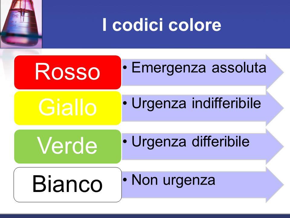 I codici colore Emergenza assoluta Rosso Urgenza indifferibile Giallo Urgenza differibile Verde Non urgenza Bianco