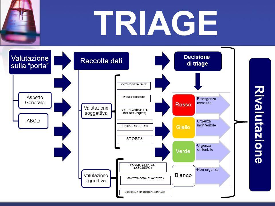 Valutazione sulla porta Aspetto Generale ABCD Raccolta dati Valutazione soggettiva Valutazione oggettiva SINTOMO PRINCIPALE EVENTO PRESENTE VALUTAZIONE DEL DOLORE (PQRST) SINTOMI ASSOCIATI STORIA ESAME CLINICO (ABCDEFG) MONITORAGGIO - DIAGNOSTICA CONFERMA SINTOMO PRINCIPALE Decisione di triage Emergenza assoluta Rosso Urgenza indifferibile Giallo Urgenza differibile Verde Non urgenza Bianco Rivalutazione TRIAGE