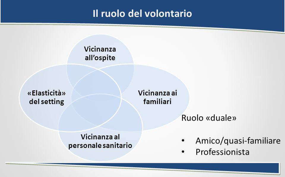 Il ruolo del volontario Vicinanza all'ospite Vicinanza ai familiari Vicinanza al personale sanitario «Elasticità» del setting Ruolo «duale» Amico/quasi-familiare Professionista