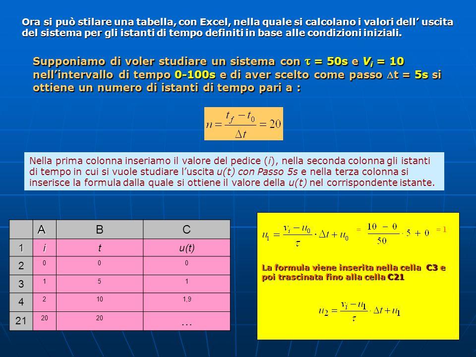 Ora si può stilare una tabella, con Excel, nella quale si calcolano i valori dell' uscita del sistema per gli istanti di tempo definiti in base alle c