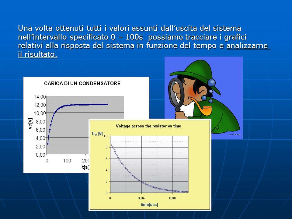 Una volta ottenuti tutti i valori assunti dall'uscita del sistema nell'intervallo specificato 0 – 100s possiamo tracciare i grafici relativi alla risp