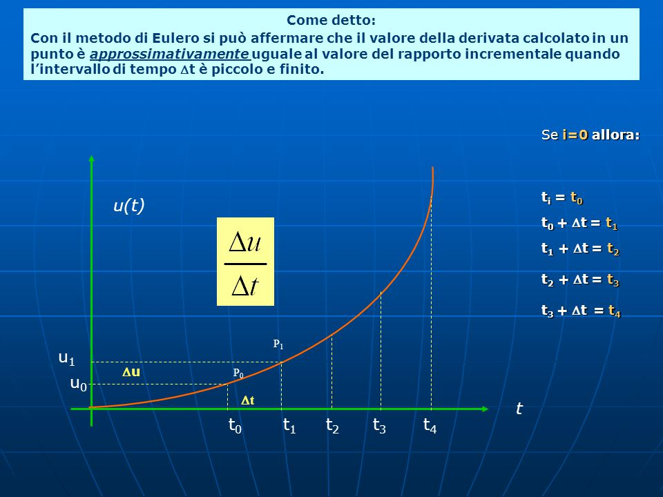 P 1 u P 0   t u(t) t t 0 t 1 t 2 t 3 t 4 u 1 u 0 Se i=0 allora: t i = t 0 t 0 + t = t 1 t 1 + t = t 2