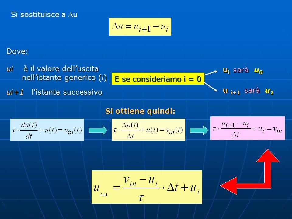 Dove: ui è il valore dell'uscita nell'istante generico (i) nell'istante generico (i) ui+1 l'istante successivo Si sostituisce a u Si ottiene quindi: