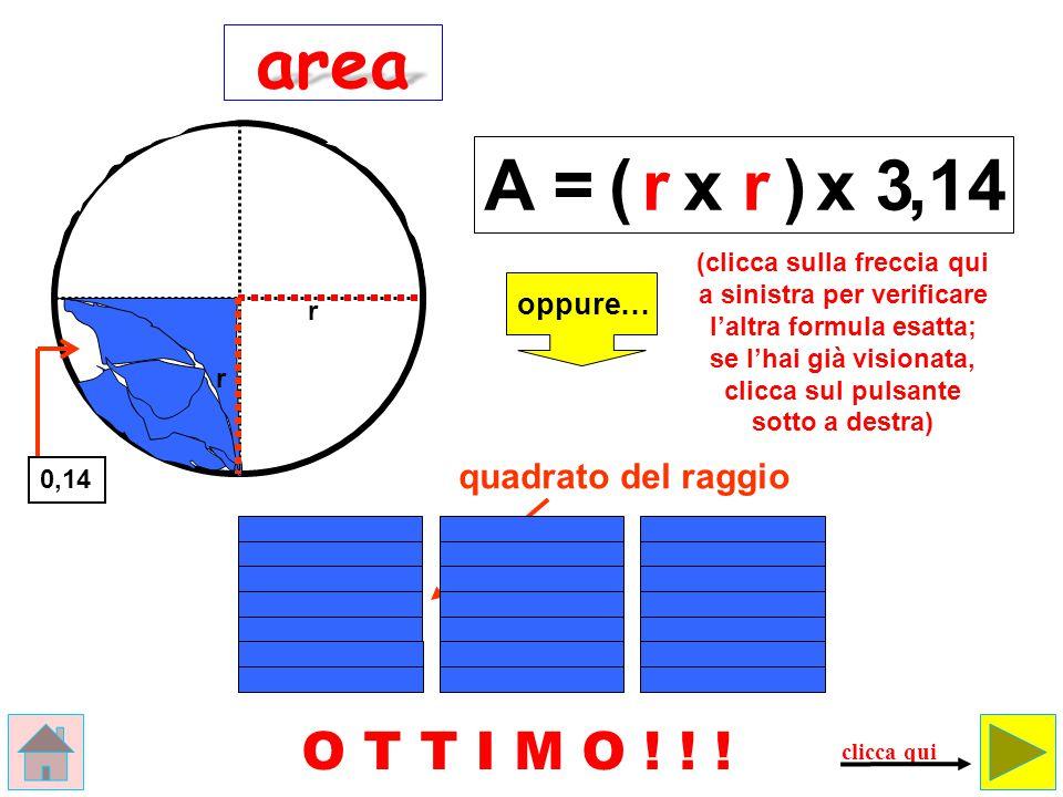 raggioraggio Il cerchio può essere considerato un poligono regolare formato da tantissimi triangolini , che hanno per altezza il raggio perciò P x a 2 Cx r M I T I C O .